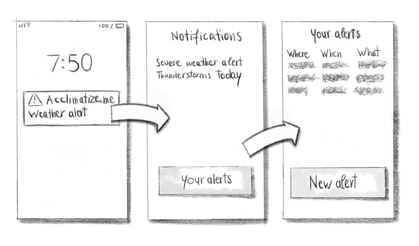 Notification sketches