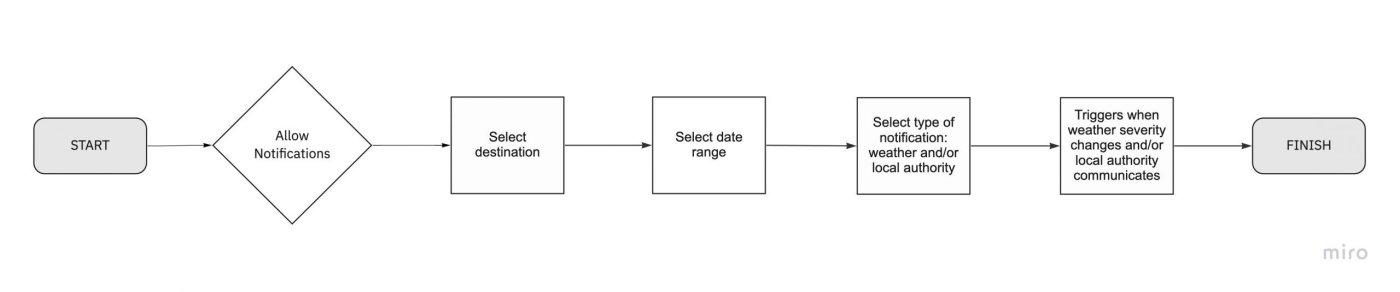 Notification setup user flow