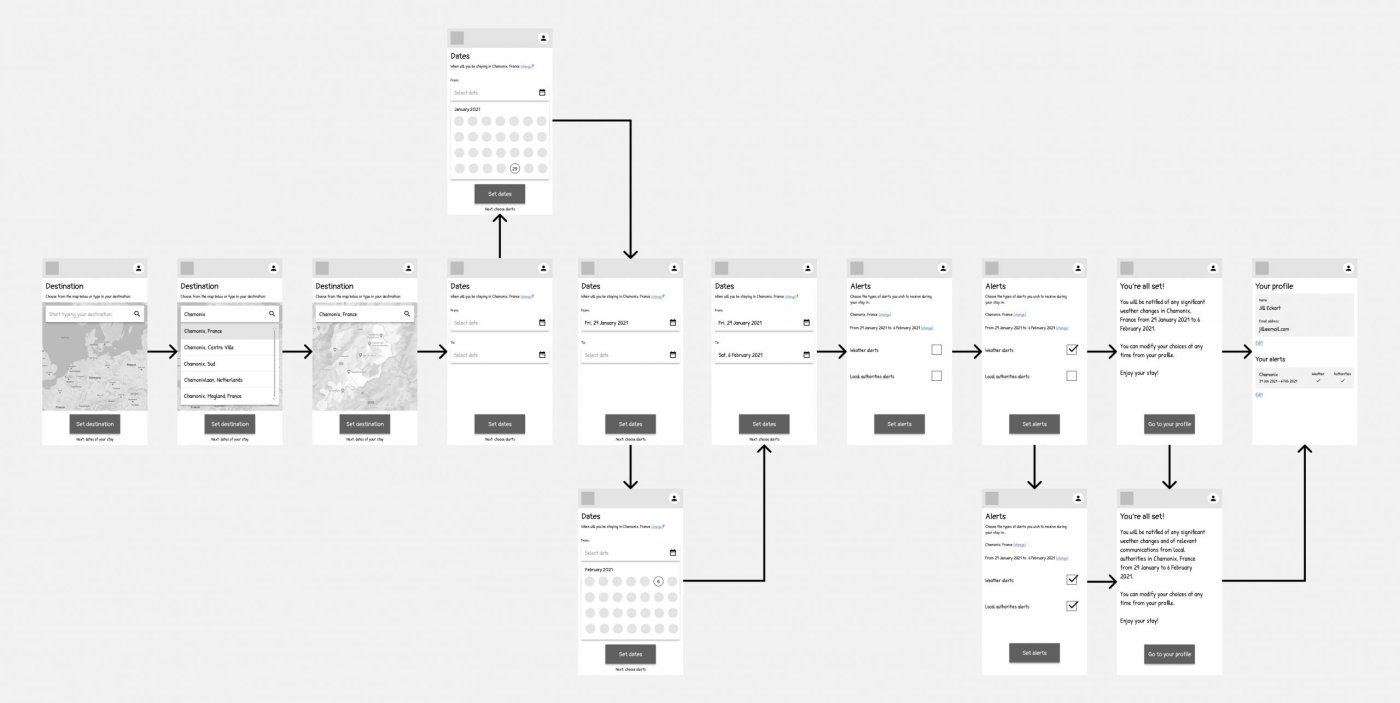 App wireframes and flow on Figma