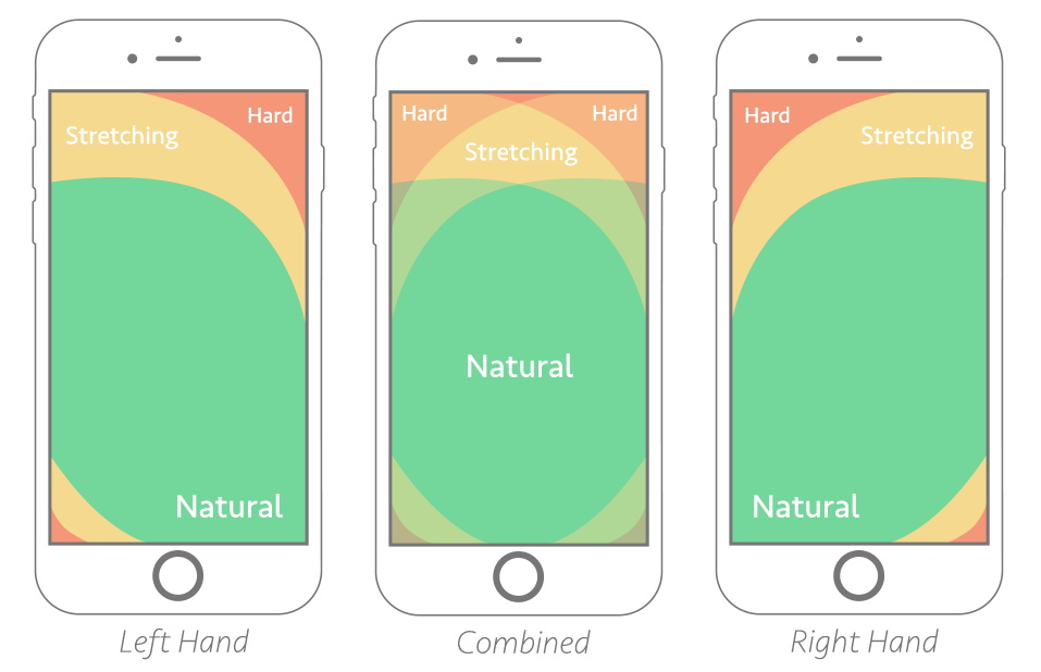 New thumb-zone mapping adjusted to larger screen sizes by Arturas Leonovas